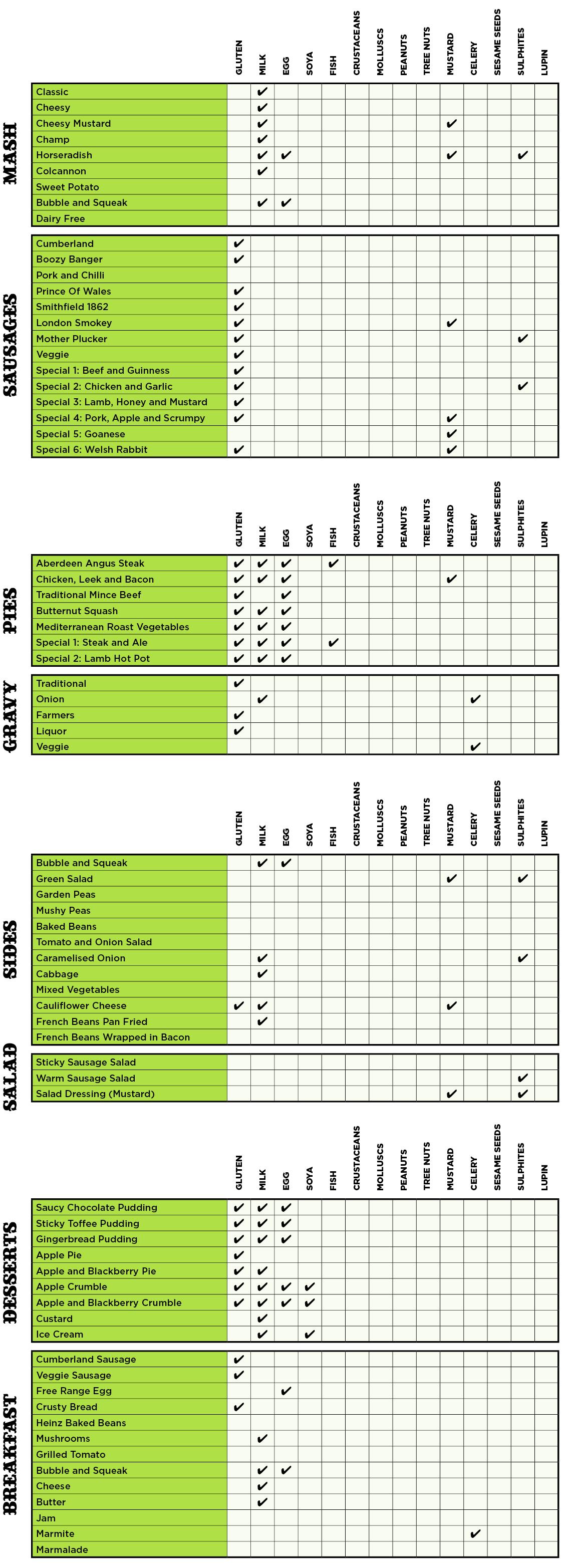 allergy_chart_1